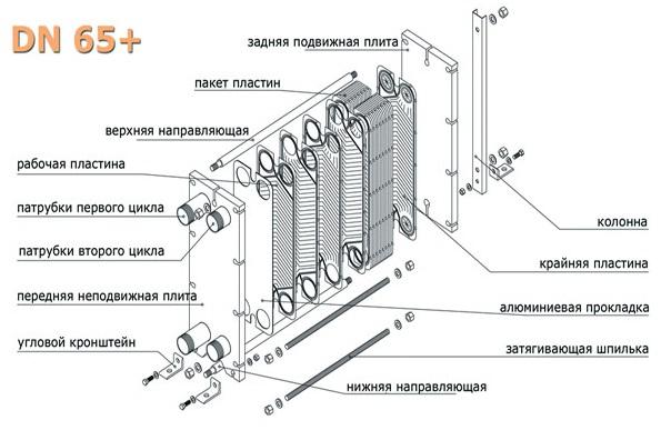 Cipriani пластинчатый теплообменник Пластинчатый теплообменник ТПлР S96 IS.01. Рыбинск